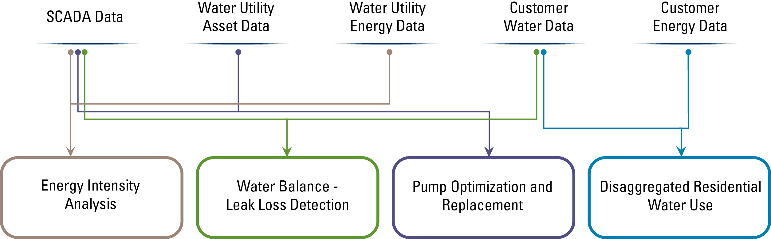 UC Davis West Village zero-net energy water study